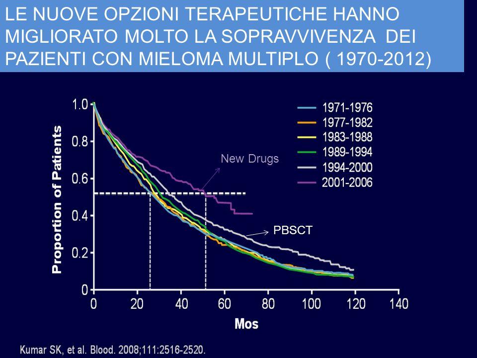 PBSCT New Drugs LE NUOVE OPZIONI TERAPEUTICHE HANNO MIGLIORATO MOLTO LA SOPRAVVIVENZA DEI PAZIENTI CON MIELOMA MULTIPLO ( 1970-2012)