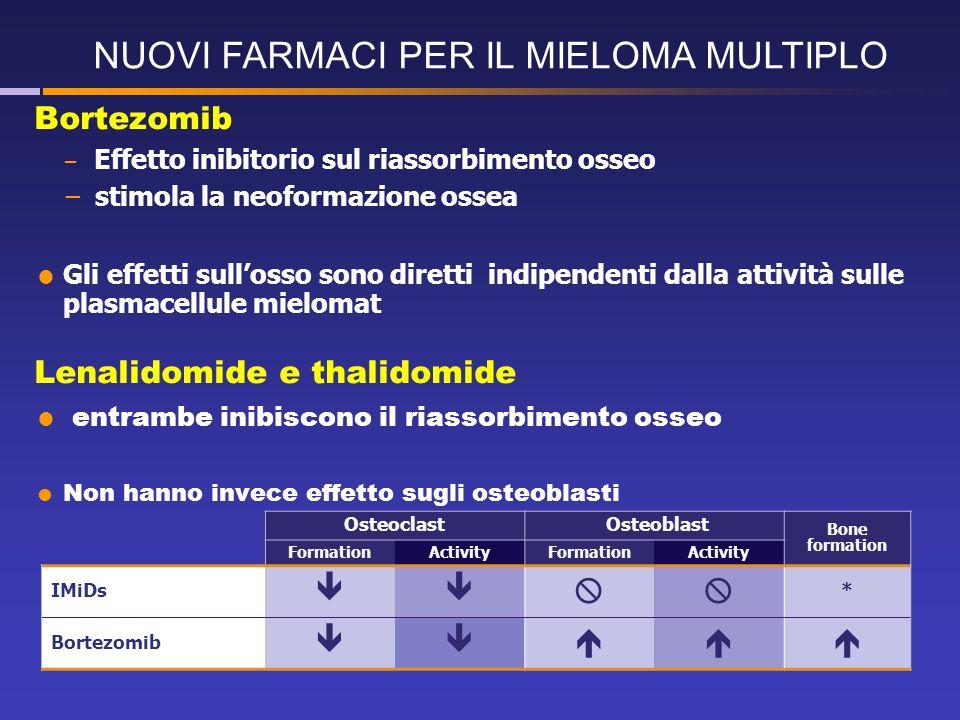 Osteoclast Osteoblast Bone formation FormationActivityFormationActivity IMiDs * Bortezomib Bortezomib Effetto inibitorio sul riassorbimento osseo stimola la neoformazione ossea Gli effetti sullosso sono diretti indipendenti dalla attività sulle plasmacellule mielomat Lenalidomide e thalidomide entrambe inibiscono il riassorbimento osseo Non hanno invece effetto sugli osteoblasti NUOVI FARMACI PER IL MIELOMA MULTIPLO