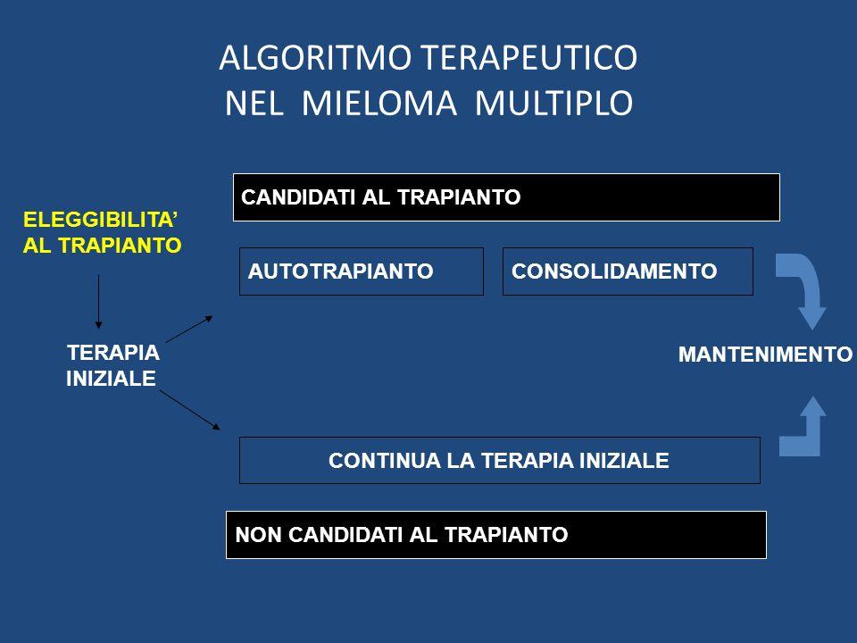 ALGORITMO TERAPEUTICO NEL MIELOMA MULTIPLO CANDIDATI AL TRAPIANTO NON CANDIDATI AL TRAPIANTO AUTOTRAPIANTOCONSOLIDAMENTO CONTINUA LA TERAPIA INIZIALE TERAPIA INIZIALE ELEGGIBILITA AL TRAPIANTO MANTENIMENTO