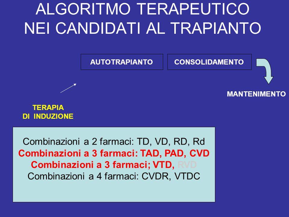 ALGORITMO TERAPEUTICO NEI CANDIDATI AL TRAPIANTO AUTOTRAPIANTOCONSOLIDAMENTO TERAPIA DI INDUZIONE MANTENIMENTO Combinazioni a 2 farmaci: TD, VD, RD, Rd Combinazioni a 3 farmaci: TAD, PAD, CVD Combinazioni a 3 farmaci; VTD, RVD Combinazioni a 4 farmaci: CVDR, VTDC