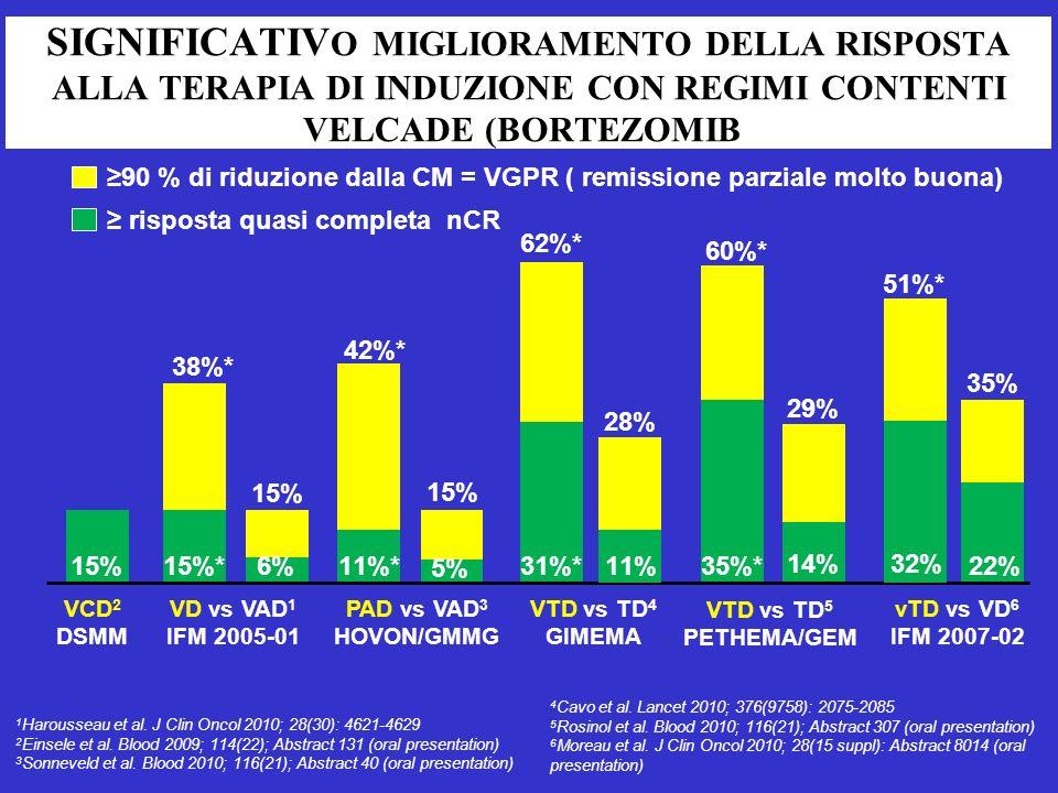 SIGNIFICATIV O MIGLIORAMENTO DELLA RISPOSTA ALLA TERAPIA DI INDUZIONE CON REGIMI CONTENTI VELCADE (BORTEZOMIB) VD vs VAD 1 IFM 2005-01 PAD vs VAD 3 HOVON/GMMG VTD vs TD 4 GIMEMA VTD vs TD 5 PETHEMA/GEM vTD vs VD 6 IFM 2007-02 38%* 15% 42%* 15% 62%* 28% 60%* 29% 35% 51%* 90 % di riduzione dalla CM = VGPR ( remissione parziale molto buona) 1 Harousseau et al.