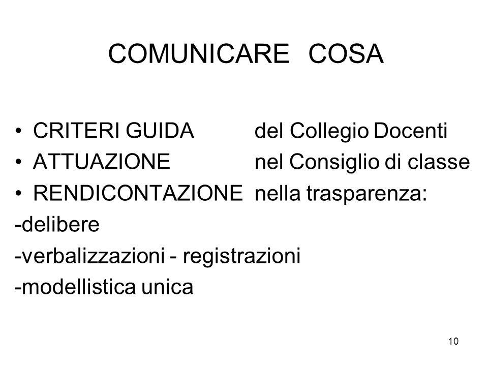 10 COMUNICARE COSA CRITERI GUIDA del Collegio Docenti ATTUAZIONE nel Consiglio di classe RENDICONTAZIONE nella trasparenza: -delibere -verbalizzazioni - registrazioni -modellistica unica