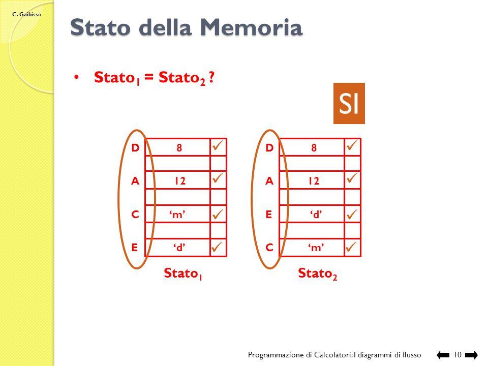 C. Gaibisso Stato della Memoria Programmazione di Calcolatori: I diagrammi di flusso9 Stato 1 A B C D Stato 2 A B C D c 120 d 2 12 m d 8 NO Stato 1 =