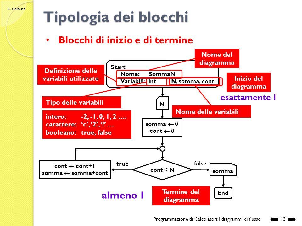 C. Gaibisso Stato della Memoria Programmazione di Calcolatori: I diagrammi di flusso12 Stato 1 = Stato 2 ? true Stato 1 A B Stato 2 C D D B C A 12 tru