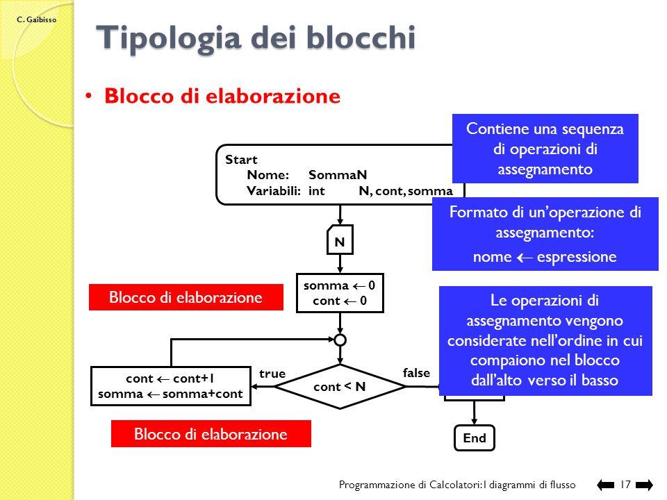C. Gaibisso Tipologia dei blocchi Programmazione di Calcolatori: I diagrammi di flusso16 Blocco di acquisizione Blocco di restituzione Start Nome:Somm