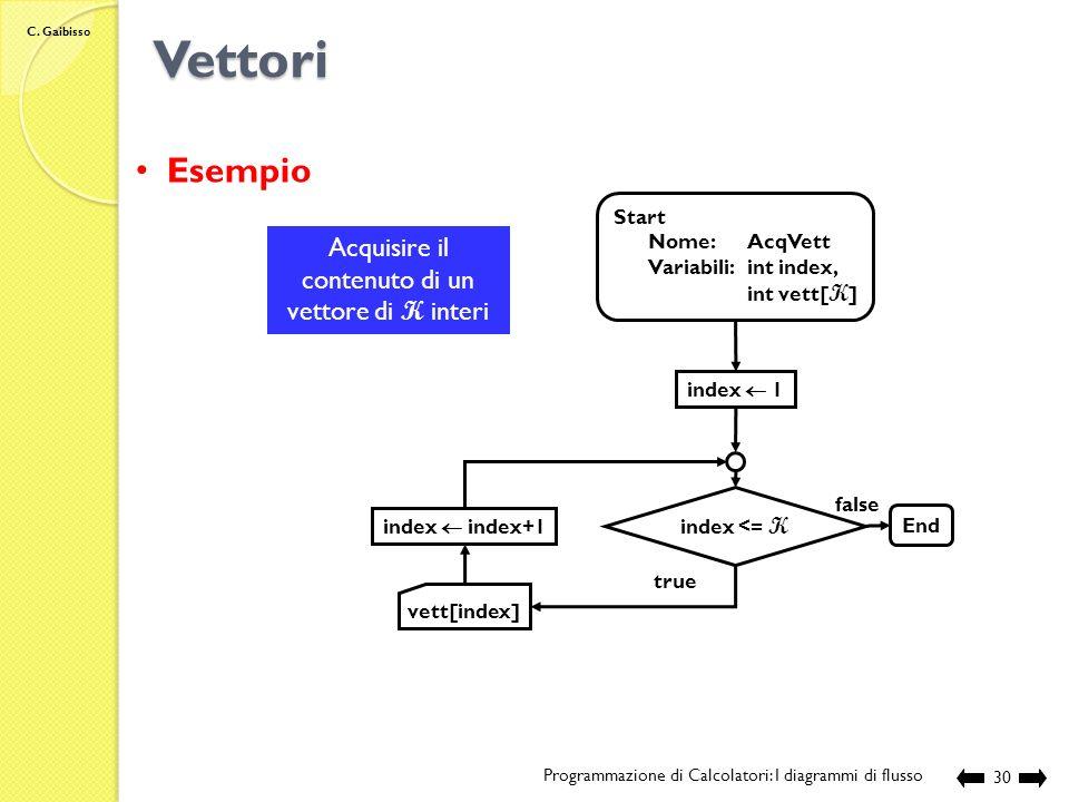 C. Gaibisso Vettori Programmazione di Calcolatori: I diagrammi di flusso29 Vett[1] Vett[2] Vett[3] Effetto Stato F B A 120 2 Stato I B A 120 2 Start …