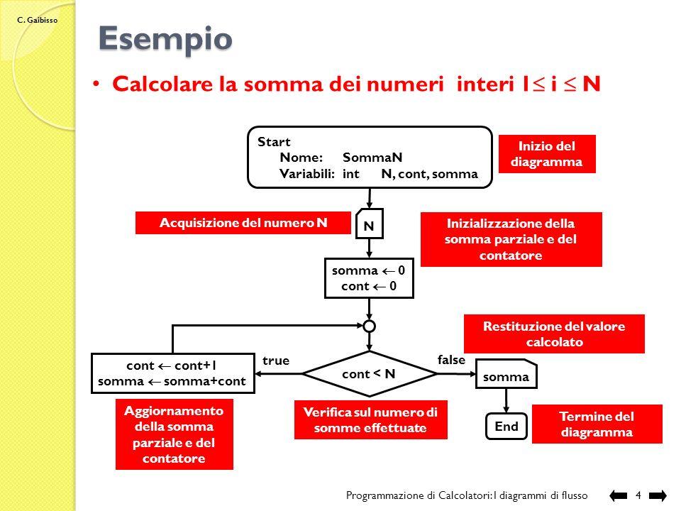 C. Gaibisso I diagrammi di flusso Programmazione di Calcolatori: I diagrammi di flusso3 un formalismo grafico per la descrizione di algoritmi un parti