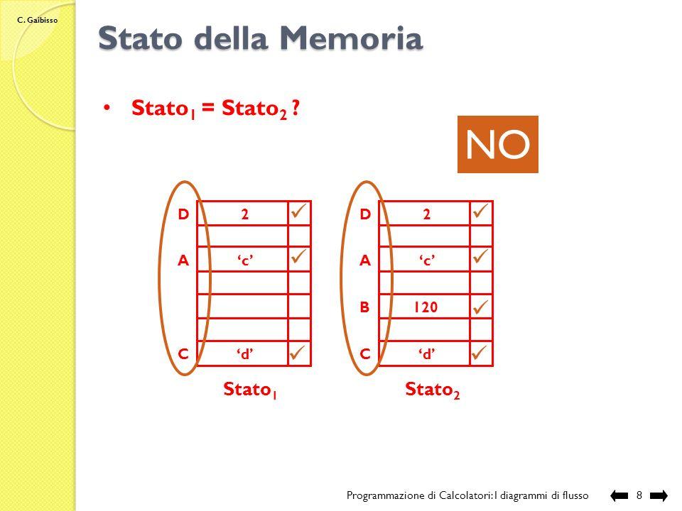 C. Gaibisso Stato della Memoria Programmazione di Calcolatori: I diagrammi di flusso7 Stato 1 A B C D c 120 d 2 Stato 2 A B C D c 120 d 2 SI Stato 1 =