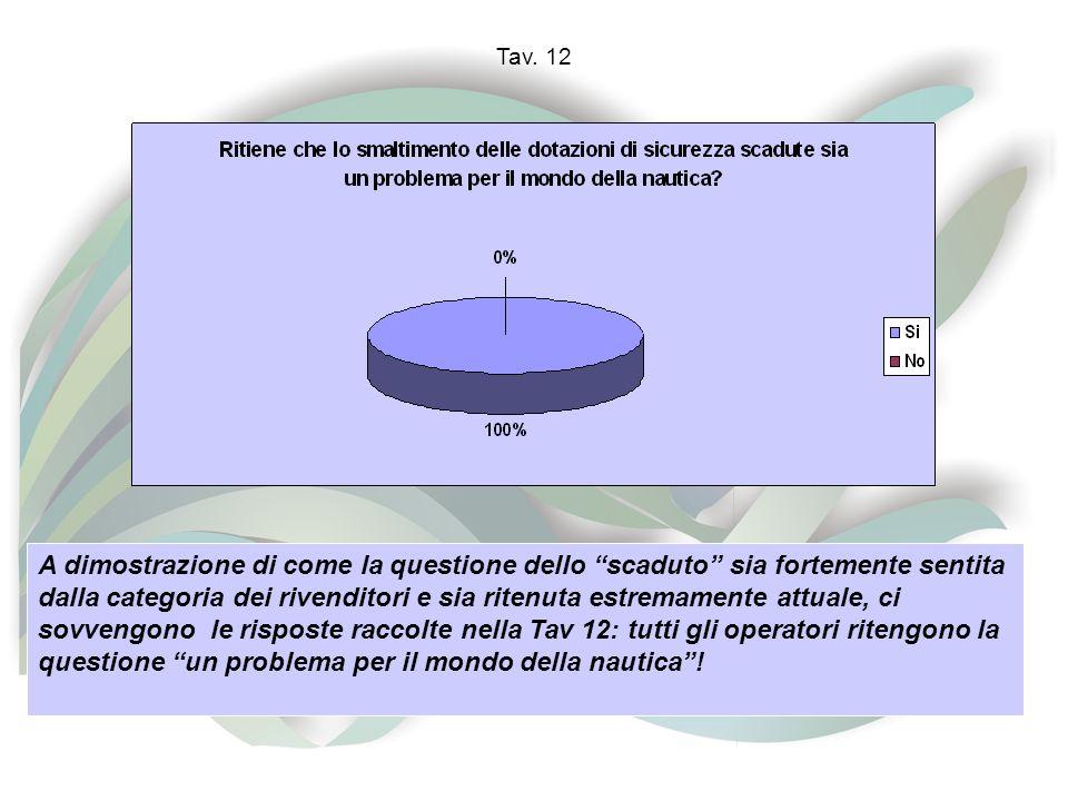Tav. 12 A dimostrazione di come la questione dello scaduto sia fortemente sentita dalla categoria dei rivenditori e sia ritenuta estremamente attuale,