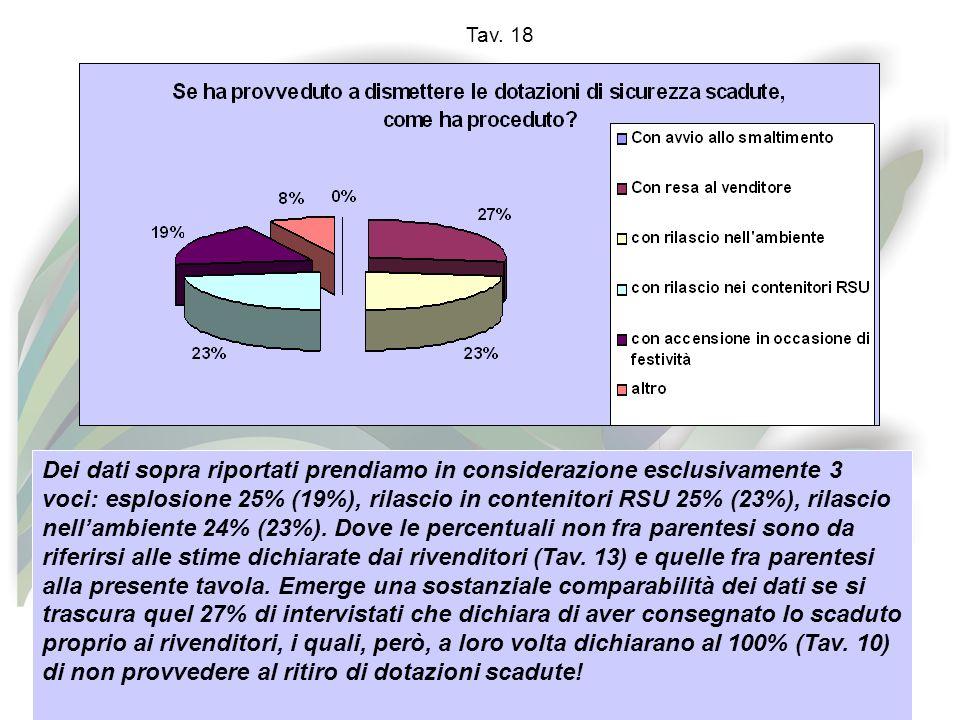 Tav. 18 Dei dati sopra riportati prendiamo in considerazione esclusivamente 3 voci: esplosione 25% (19%), rilascio in contenitori RSU 25% (23%), rilas