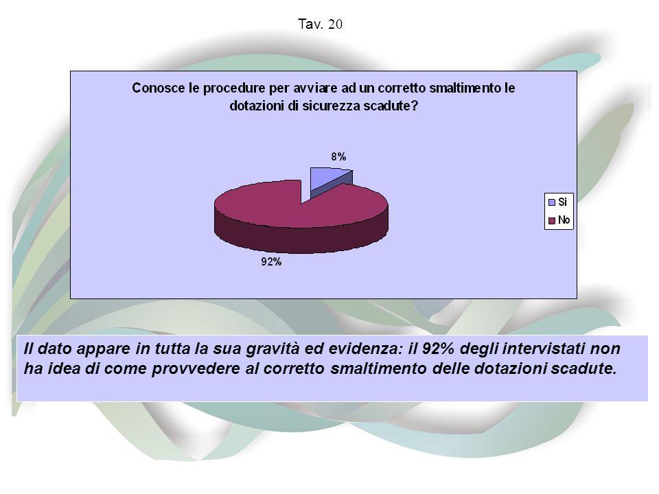 Tav. 20 Il dato appare in tutta la sua gravità ed evidenza: il 92% degli intervistati non ha idea di come provvedere al corretto smaltimento delle dot