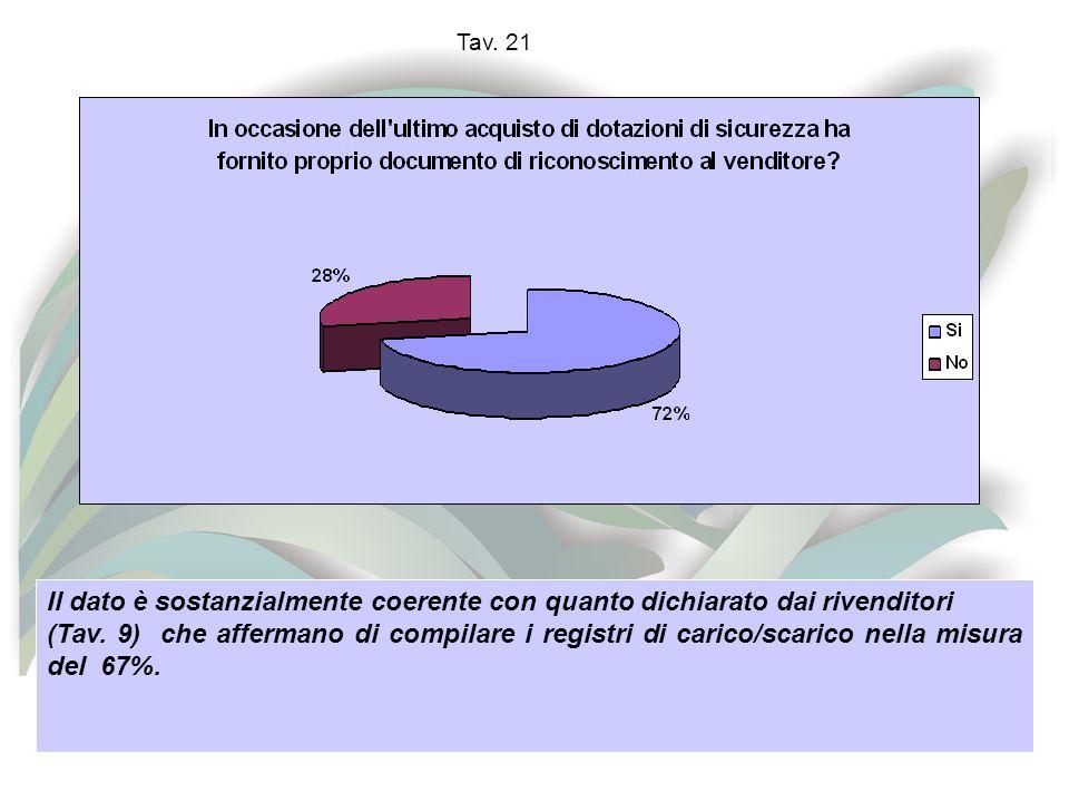 Tav. 21 Il dato è sostanzialmente coerente con quanto dichiarato dai rivenditori (Tav.