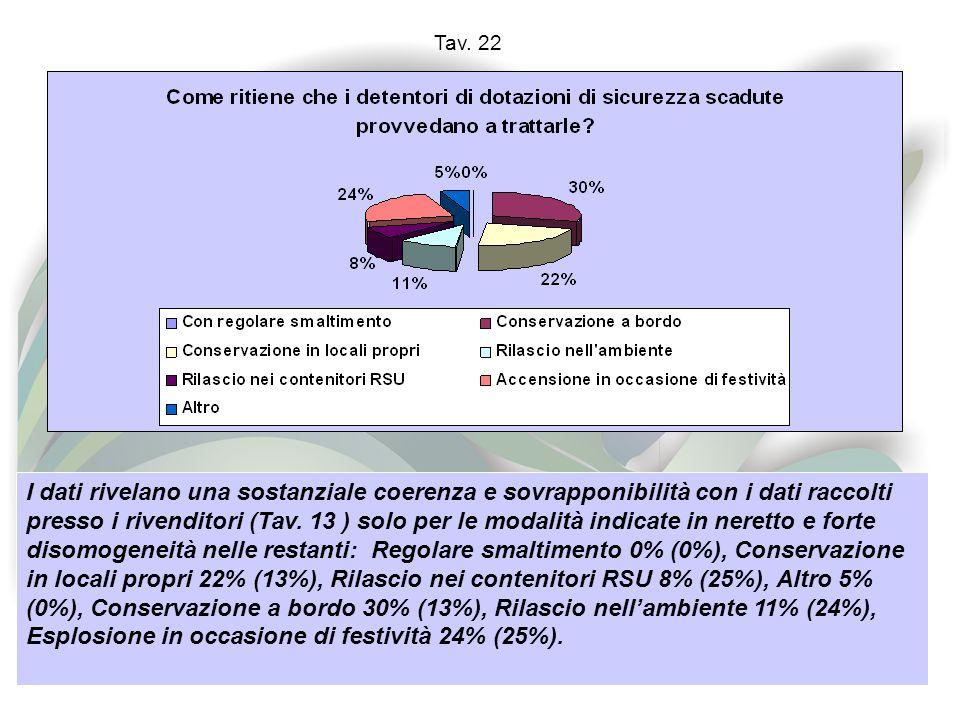 Tav. 22 I dati rivelano una sostanziale coerenza e sovrapponibilità con i dati raccolti presso i rivenditori (Tav. 13 ) solo per le modalità indicate