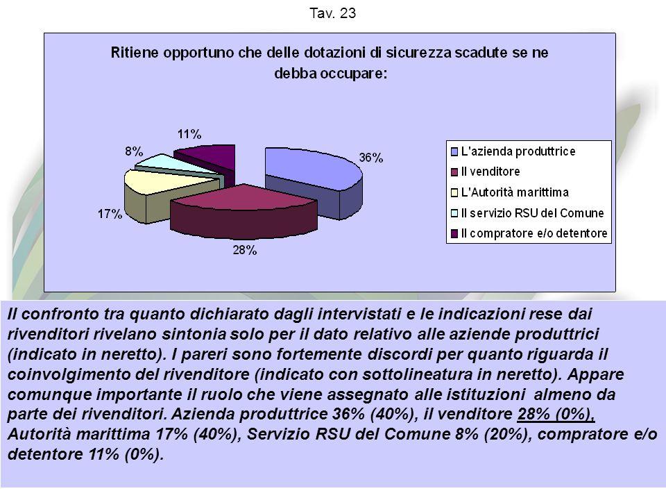 Tav. 23 Il confronto tra quanto dichiarato dagli intervistati e le indicazioni rese dai rivenditori rivelano sintonia solo per il dato relativo alle a