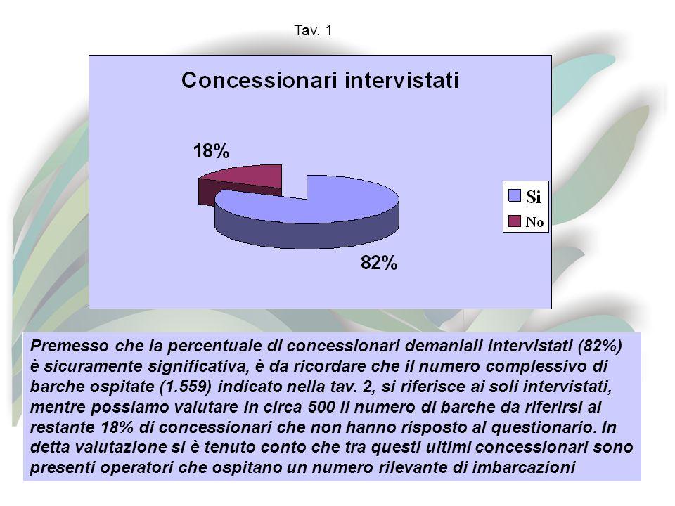 Premesso che la percentuale di concessionari demaniali intervistati (82%) è sicuramente significativa, è da ricordare che il numero complessivo di barche ospitate (1.559) indicato nella tav.