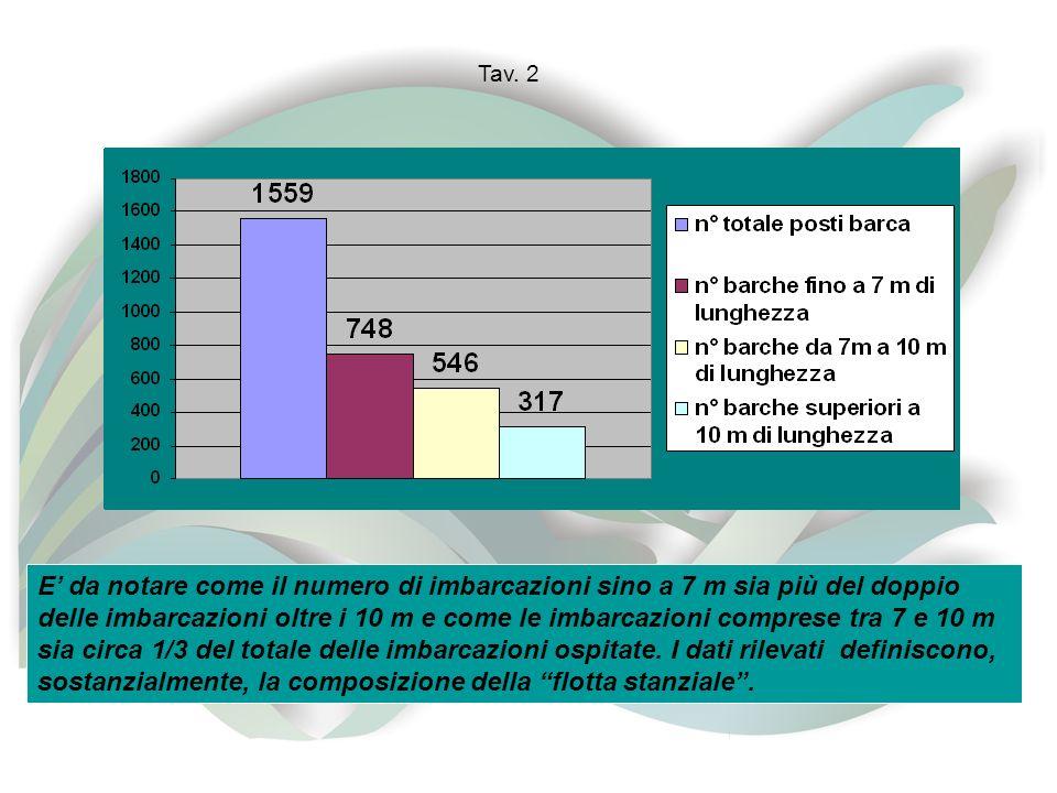 Tav. 2 E da notare come il numero di imbarcazioni sino a 7 m sia più del doppio delle imbarcazioni oltre i 10 m e come le imbarcazioni comprese tra 7