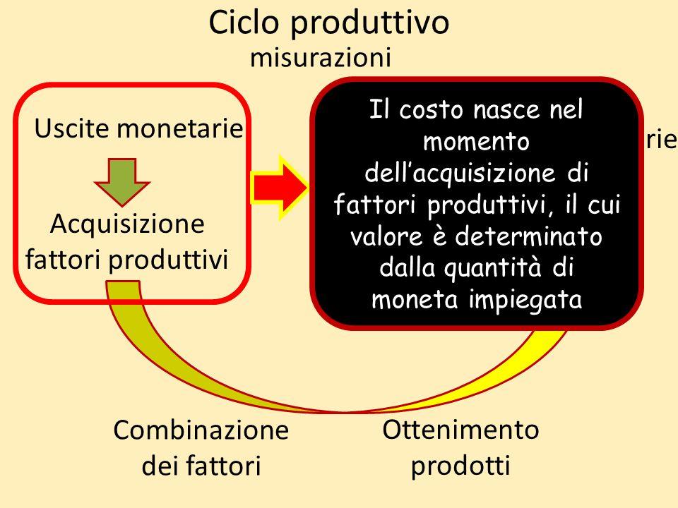 Ciclo produttivo Acquisizione fattori produttivi Combinazione dei fattori Ottenimento prodotti Cessione beni/servizi Uscite monetarie Entrate monetarie misurazioni Il costo nasce nel momento dellacquisizione di fattori produttivi, il cui valore è determinato dalla quantità di moneta impiegata
