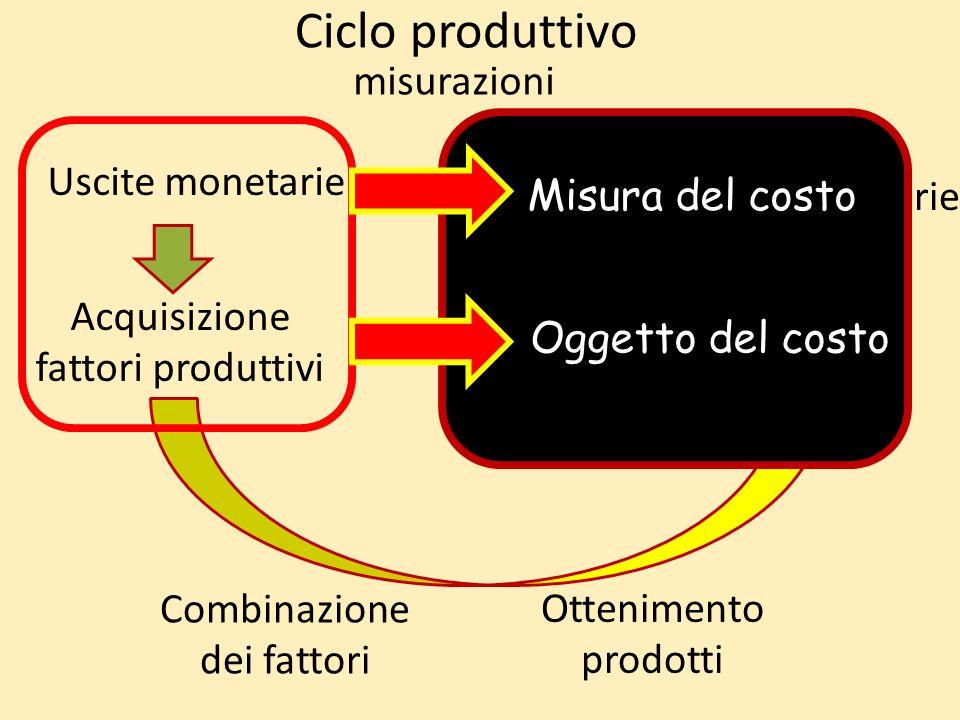 Ciclo produttivo Acquisizione fattori produttivi Combinazione dei fattori Ottenimento prodotti Cessione beni/servizi Uscite monetarie Entrate monetarie misurazioni Oggetto del costo Misura del costo