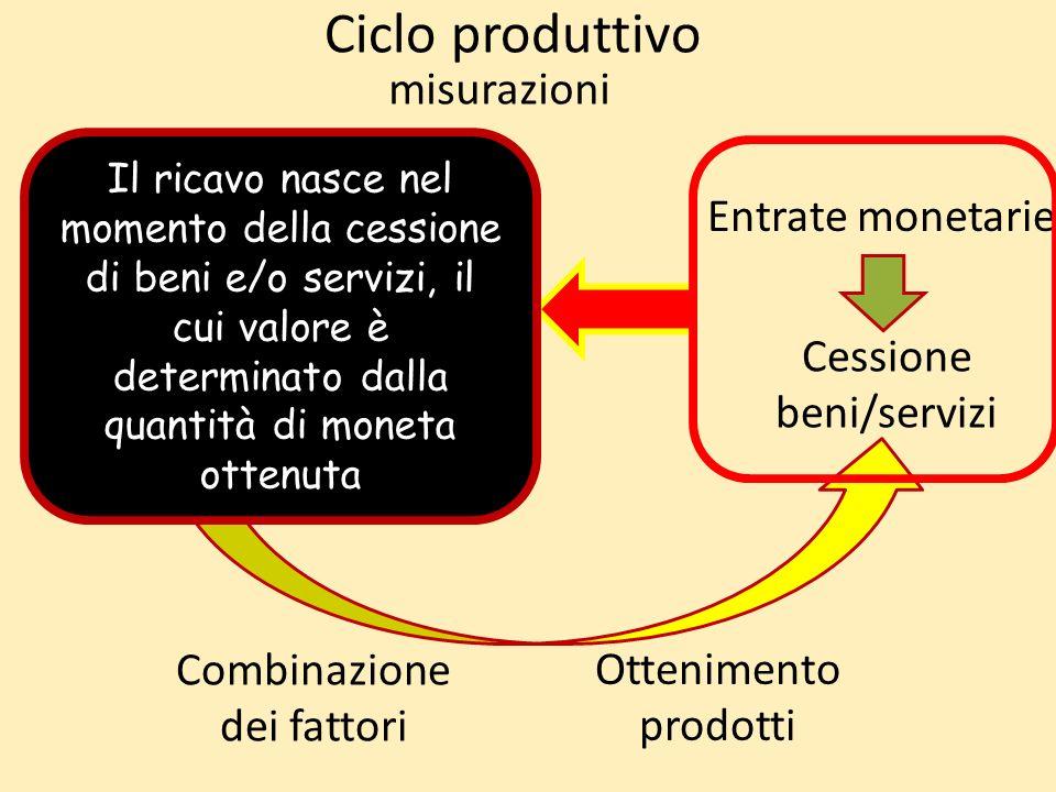 Ciclo produttivo Acquisizione fattori produttivi Combinazione dei fattori Ottenimento prodotti Cessione beni/servizi Uscite monetarie Entrate monetari