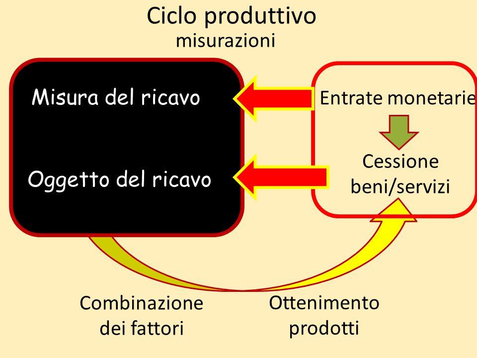 Ciclo produttivo Acquisizione fattori produttivi Combinazione dei fattori Ottenimento prodotti Cessione beni/servizi Uscite monetarie Entrate monetarie misurazioni Misura del ricavo Oggetto del ricavo