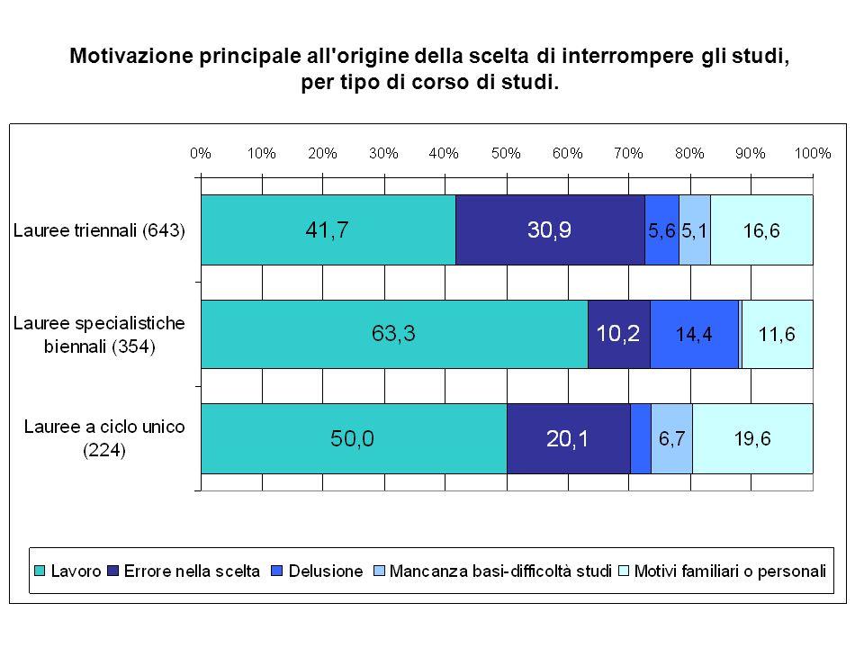 Motivazione principale all origine della scelta di interrompere gli studi, per tipo di interruzione.