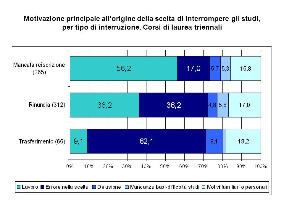 Motivazione all origine dellinterruzione degli studi, per livello di istruzione e posizione professionale dei genitori.