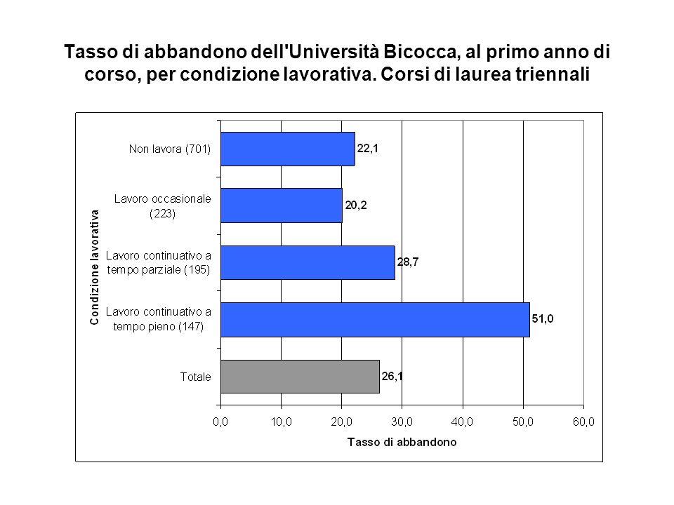 Tasso di abbandono dell Università Bicocca, al primo anno di corso, in funzione del livello di soddisfazione nei confronti di servizi e risorse dellAteneo.