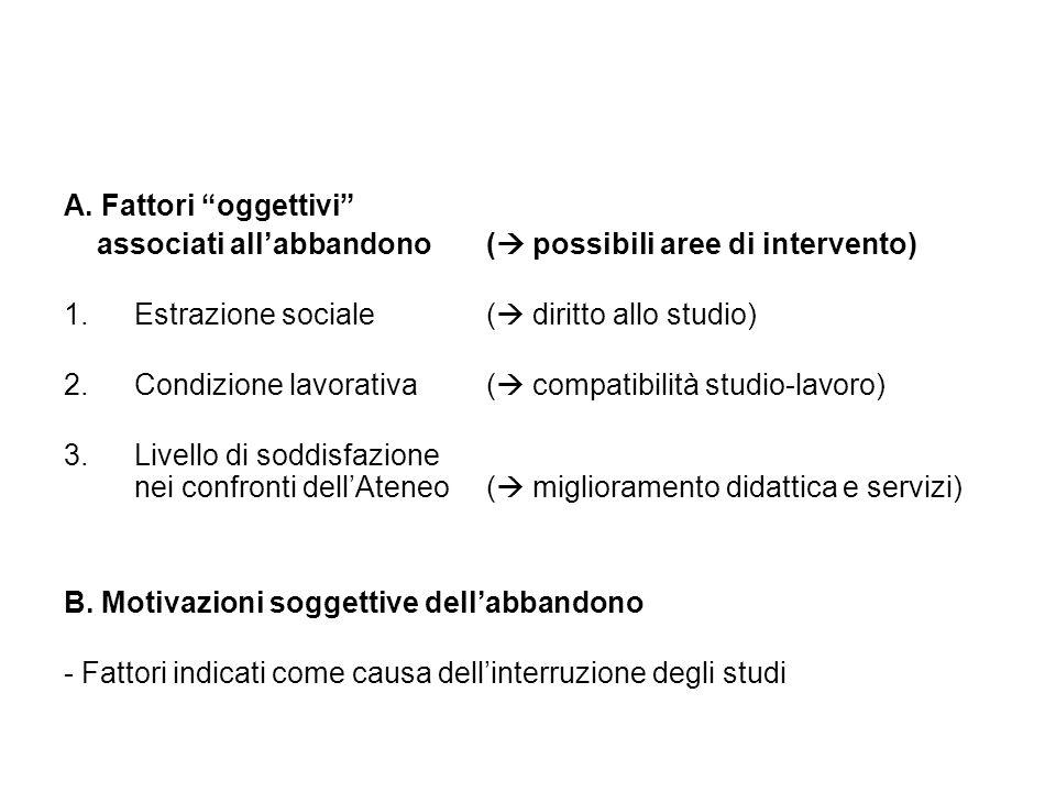 A. Fattori oggettivi associati allabbandono ( possibili aree di intervento) 1.Estrazione sociale ( diritto allo studio) 2.Condizione lavorativa ( comp