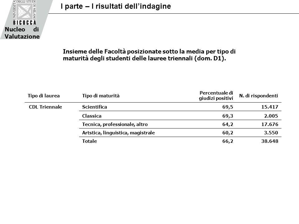 Nucleo di Valutazione I parte – I risultati dellindagine Tipo di laureaTipo di maturità Percentuale di giudizi positivi N. di rispondenti CDL Triennal