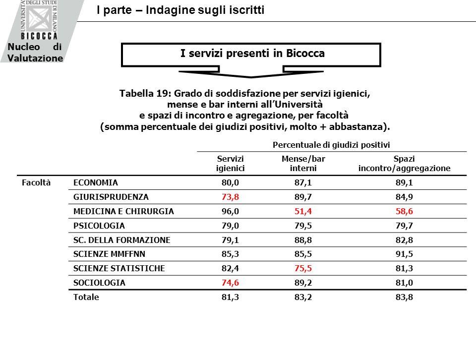 Nucleo di Valutazione I parte – Indagine sugli iscritti Percentuale di giudizi positivi Servizi igienici Mense/bar interni Spazi incontro/aggregazione