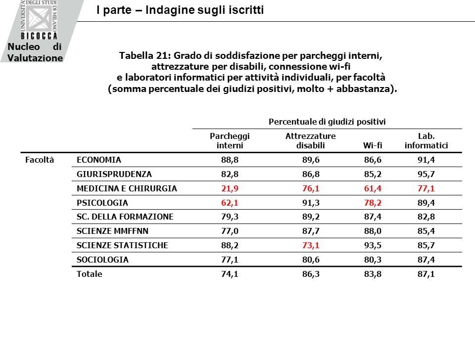 Nucleo di Valutazione I parte – Indagine sugli iscritti Percentuale di giudizi positivi Parcheggi interni Attrezzature disabiliWi-fi Lab. informatici