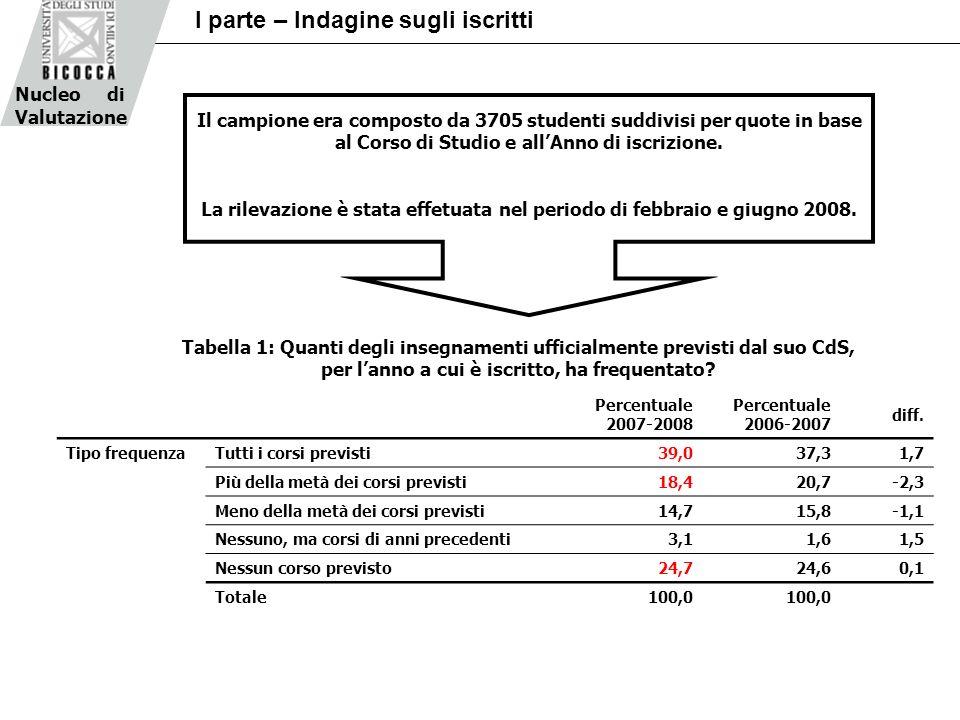 Nucleo di Valutazione I parte – Indagine sugli iscritti Tabella 1: Quanti degli insegnamenti ufficialmente previsti dal suo CdS, per lanno a cui è isc