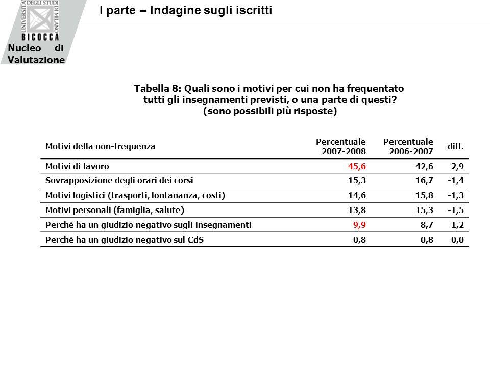 Nucleo di Valutazione I parte – Indagine sugli iscritti Motivi della non-frequenza Percentuale 2007-2008 Percentuale 2006-2007 diff. Motivi di lavoro4