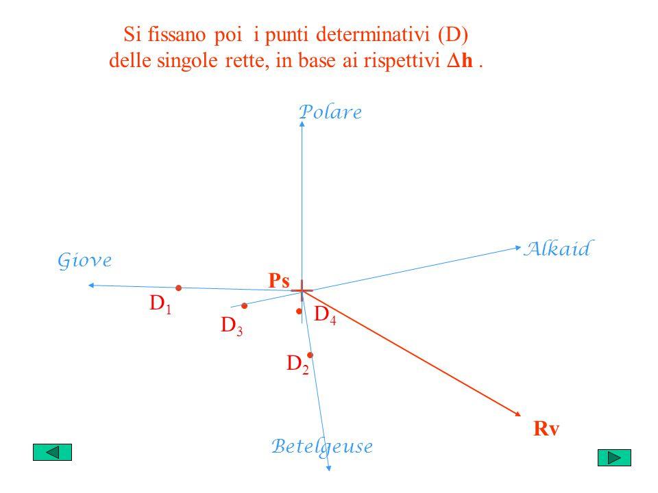 Si fissano poi i punti determinativi (D) delle singole rette, in base ai rispettivi h.