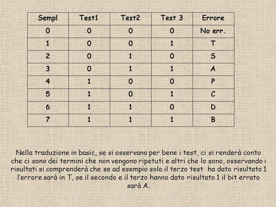 B1117 D0116 C1015 P0014 A1103 S0102 T1001 No err.0000 ErroreTest 3Test2Test1Sempl Nella traduzione in basic, se si osservano per bene i test, ci si renderà conto che ci sono dei termini che non vengono ripetuti e altri che lo sono, osservando i risultati si comprenderà che se ad esempio solo il terzo test ha dato risultato 1 lerrore sarà in T, se il secondo e il terzo hanno dato risultato 1 il bit errato sarà A.