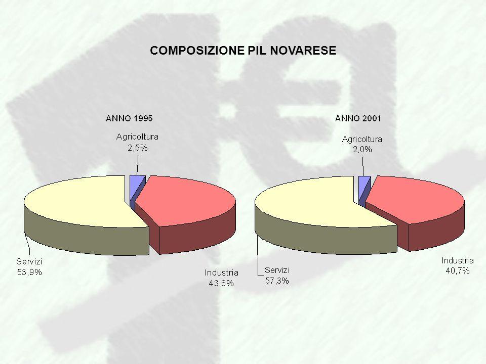 COMPOSIZIONE PIL NOVARESE