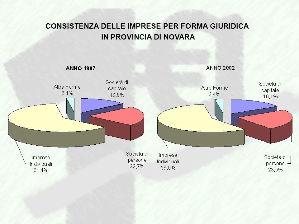 CONSISTENZA DELLE IMPRESE PER FORMA GIURIDICA IN PROVINCIA DI NOVARA