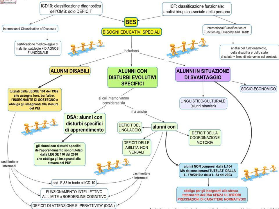 Alunni con DSA (L.170/2010) Alunni con disturbi evolutivi specifici Alunni stranieri Alunni con deficit (L.104/92) Alunni in situazione di svantaggio socio- culturale AREA DELLO SVANTAGGIO BES