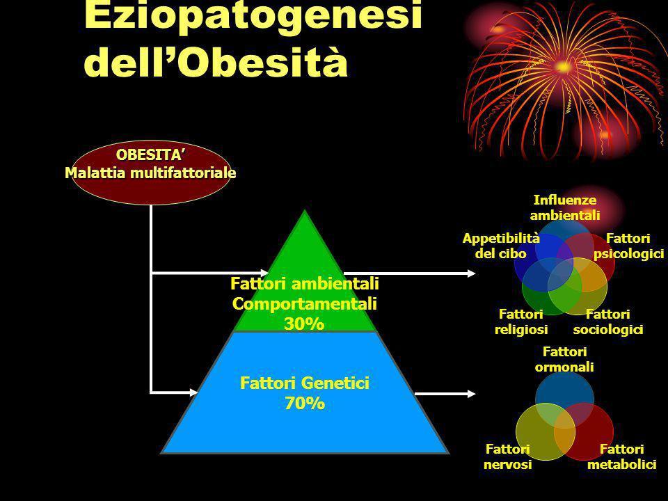 Eziopatogenesi dellObesità OBESITA Malattia multifattoriale