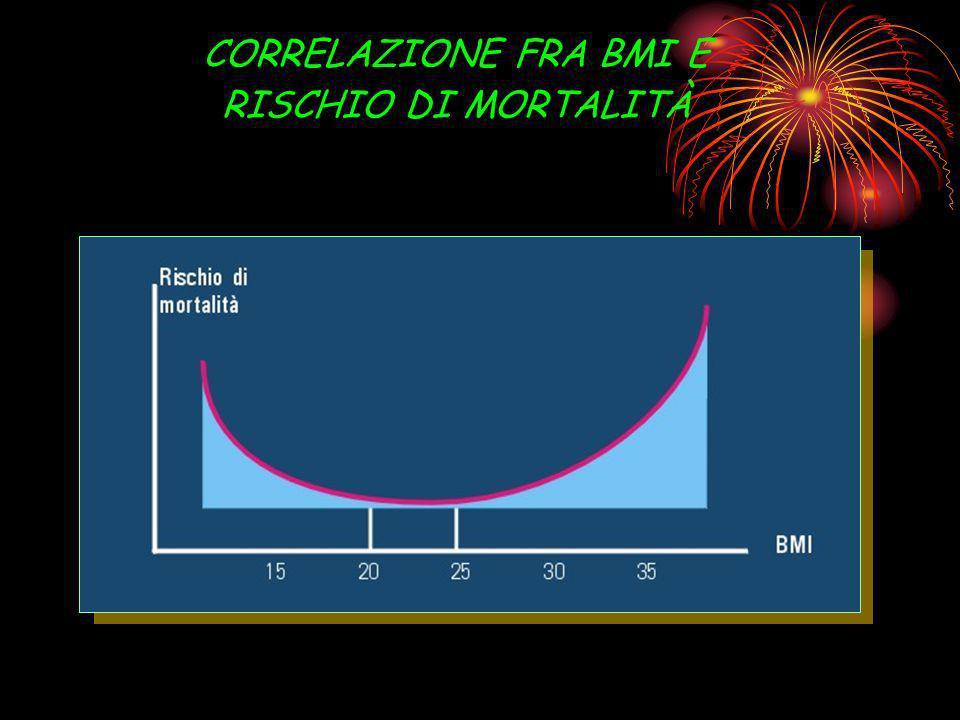 CORRELAZIONE FRA BMI E RISCHIO DI MORTALITÀ