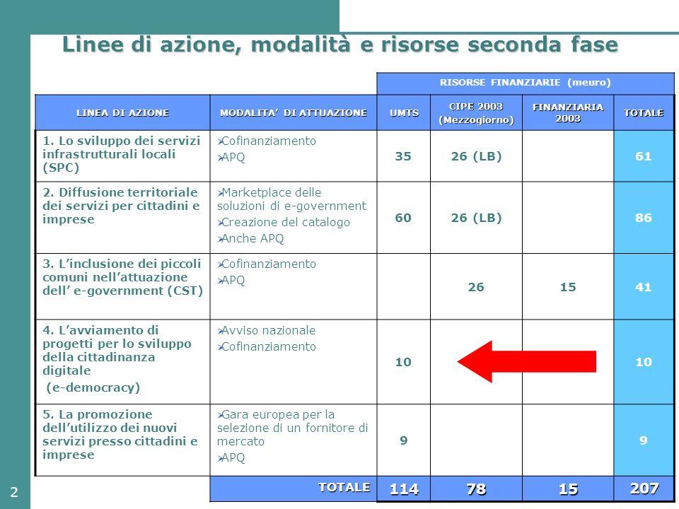 2 Linee di azione, modalità e risorse seconda fase RISORSE FINANZIARIE (meuro) LINEA DI AZIONE MODALITA DI ATTUAZIONE UMTS CIPE 2003 (Mezzogiorno) FINANZIARIA 2003 TOTALE 1.