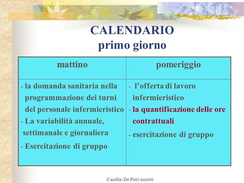 Casella- De Pieri master PROGRAMMAZIONE Significato di programmazione Di breve periodo 1 anno Di medio periodo 1 – 3 anni Di lungo periodo > 3 anni