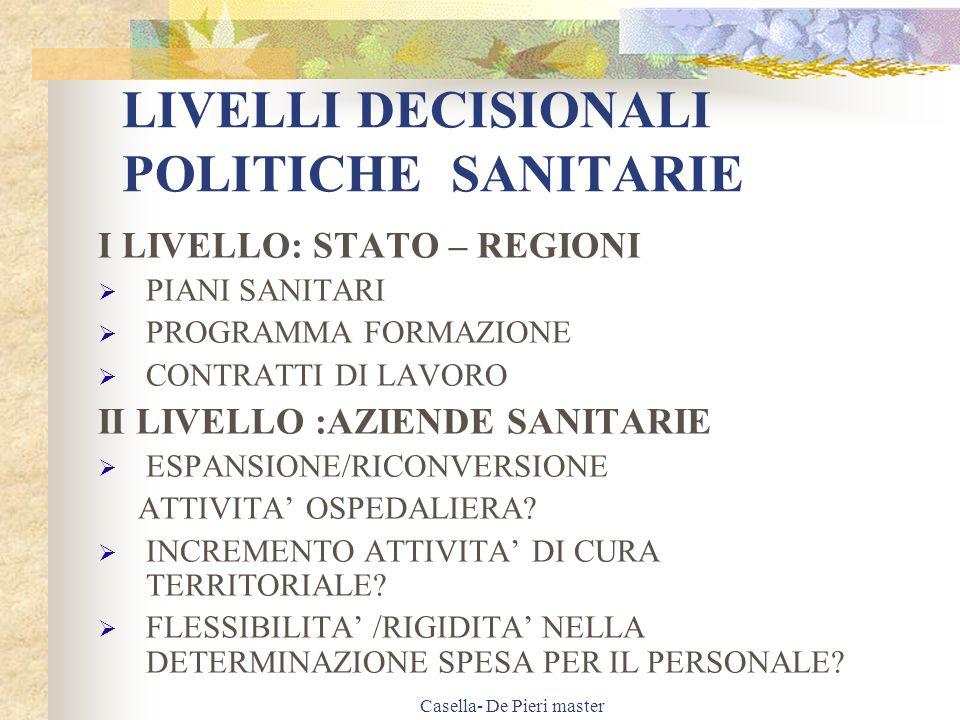 Casella- De Pieri master LIVELLI DECISIONALI POLITICHE SANITARIE III LIVELLO: DIREZIONE SANITARIA CRITERI DI ASSEGNAZIONE DEL PERSONALE AI SETTORI SANITARI MODIFICHE ORGANIZZATIVI PER SERVIZI GENERALI FORMAZIONE PERMANENTE DEL PERSONALE IV LIVELLO : DIPARTIMENTI E UNITA OPERATIVE GESTIONE DELLE ATTIVITA SANITARIE GESTIONE DELLE RISORSE ASSEGNATE PIANIFICAZIONE E GESTIONE DEGLI ORARI E/O TURNI DI SERVIZIO