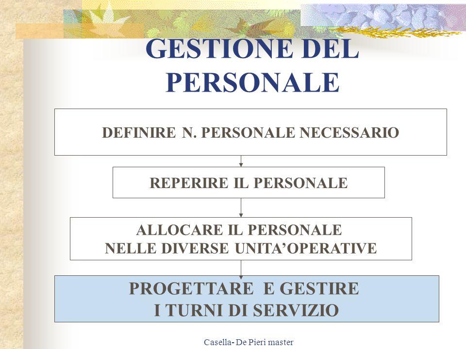 Casella- De Pieri master METODOLOGIA DOMANDAOFFERTA SCHEMA DELLE PRESENZE TURNI DI SERVIZIO