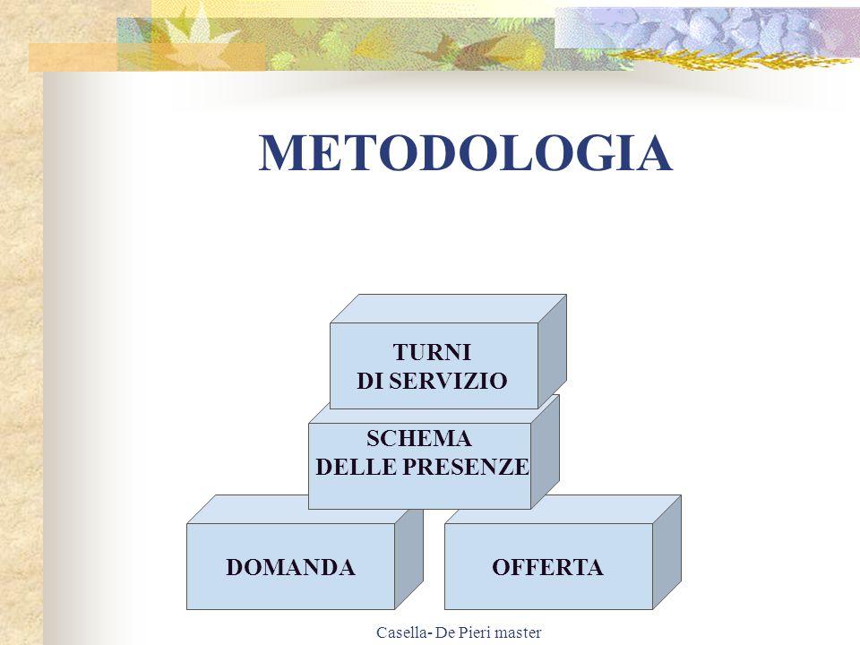 Casella- De Pieri master TURNI A MATRICE 1 Si utilizza per matrice di base del turno o per le situazioni dove si prevede n.