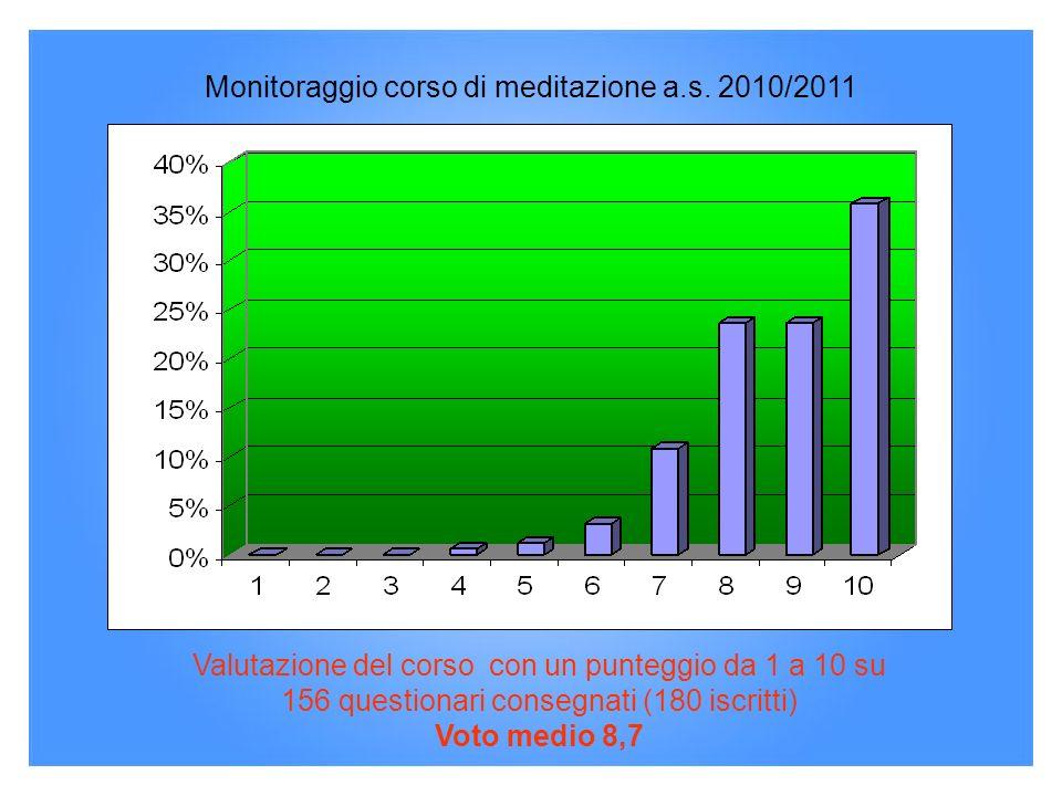 Monitoraggio corso di meditazione a.s. 2010/2011 Valutazione del corso con un punteggio da 1 a 10 su 156 questionari consegnati (180 iscritti) Voto me