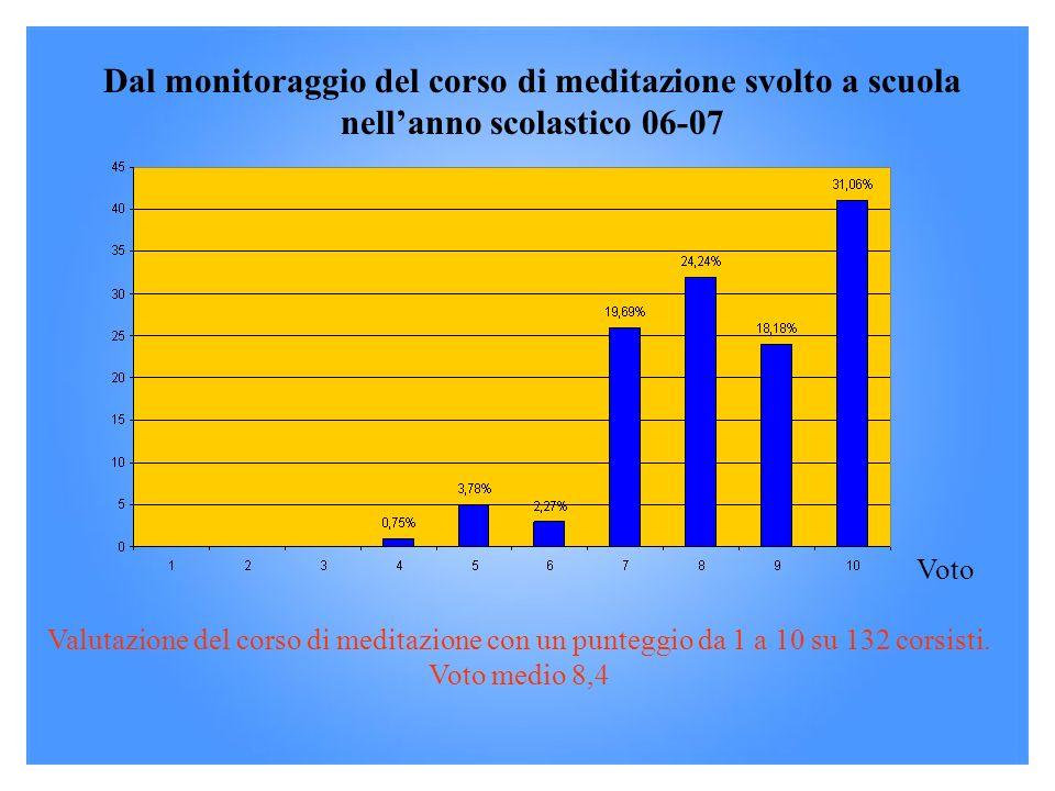 Dal monitoraggio del corso di meditazione svolto a scuola nellanno scolastico 06-07 Voto Valutazione del corso di meditazione con un punteggio da 1 a