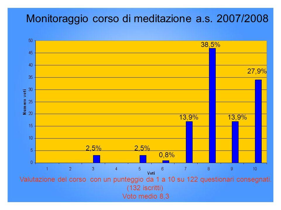 Monitoraggio corso di meditazione a.s. 2007/2008 17%17% 17%17% 27,9% 13,9% 38,5% 13,9% 0,8% 2,5% Valutazione del corso con un punteggio da 1 a 10 su 1