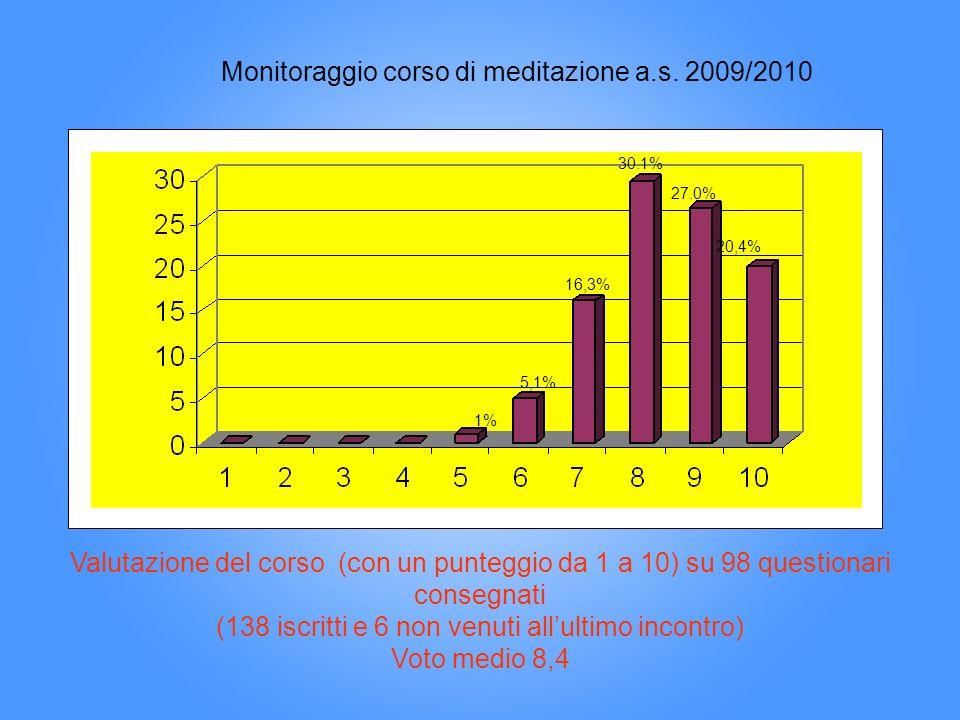 Monitoraggio corso di meditazione a.s. 2009/2010 1% 5,1% 16,3% 30.1% 27.0% 20,4% Valutazione del corso (con un punteggio da 1 a 10) su 98 questionari
