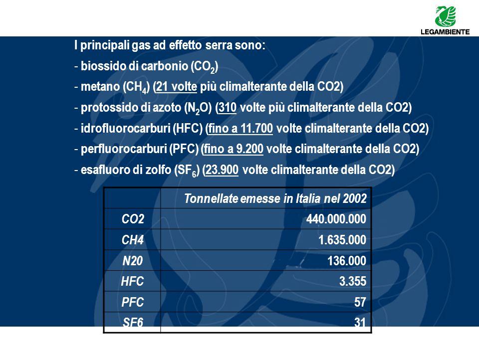 I principali gas ad effetto serra sono: - biossido di carbonio (CO 2 ) - metano (CH 4 ) (21 volte più climalterante della CO2) - protossido di azoto (